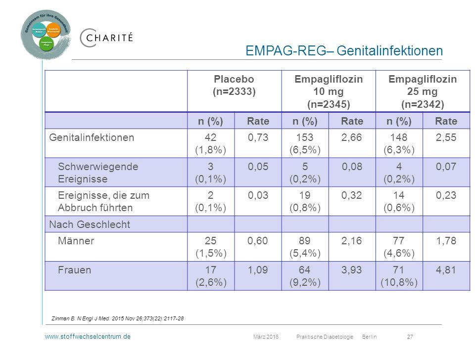 www.stoffwechselcentrum.de März 2016 Praktische Diabetologie Berlin 27 EMPAG-REG– Genitalinfektionen Zinman B.