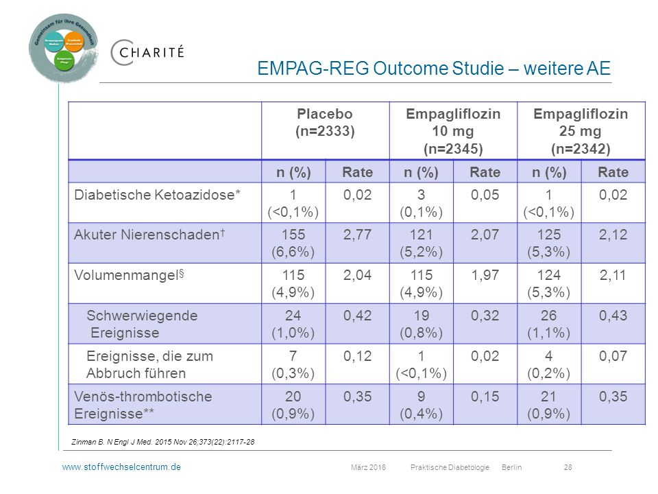 www.stoffwechselcentrum.de März 2016 Praktische Diabetologie Berlin 28 EMPAG-REG Outcome Studie – weitere AE Zinman B.