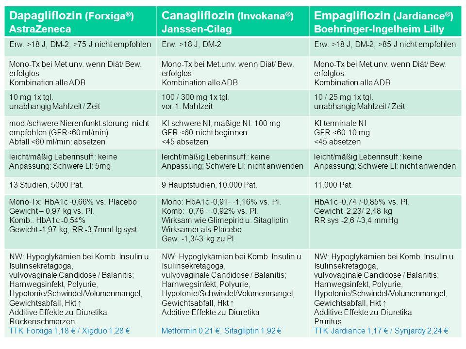 www.stoffwechselcentrum.de März 2016 Praktische Diabetologie Berlin 35 Indikation Referenz: Fachinformationen Dapagliflozin (Forxiga ® ) AstraZeneca Canagliflozin (Invokana ® ) Janssen-Cilag Empagliflozin (Jardiance ® ) Boehringer-Ingelheim Lilly Erw.