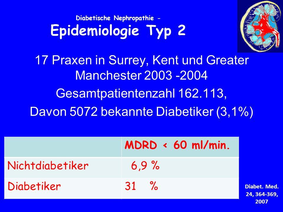 Diabetische Nephropathie - Epidemiologie Typ 2 17 Praxen in Surrey, Kent und Greater Manchester 2003 -2004 Gesamtpatientenzahl 162.113, Davon 5072 bekannte Diabetiker (3,1%) MDRD < 60 ml/min.