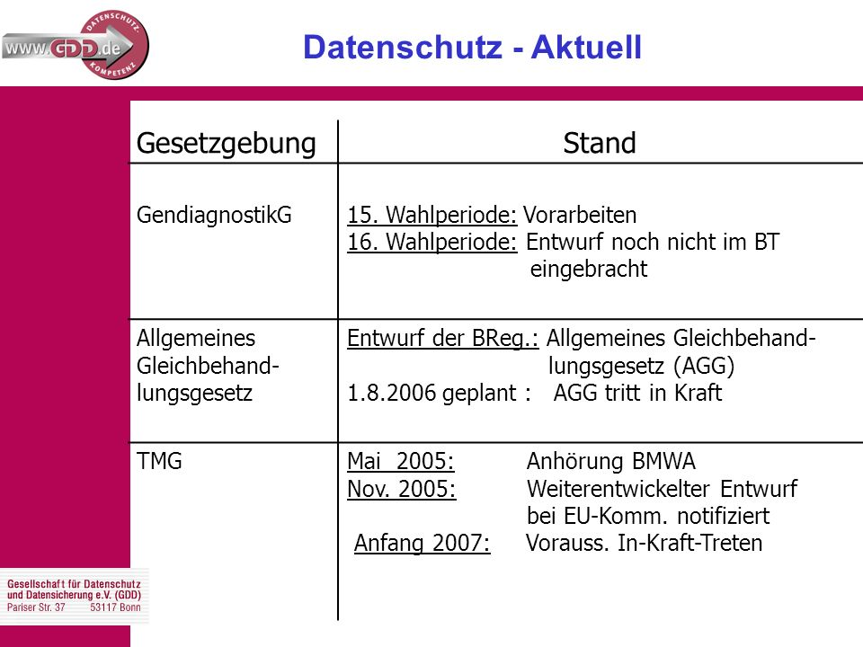 Datenschutz - Aktuell GesetzgebungStand GendiagnostikG15.