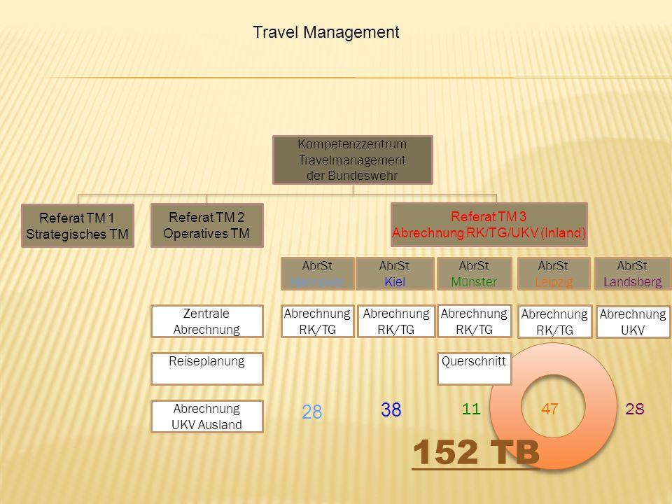Travel Management Referat TM 1 Strategisches TM Kompetenzzentrum Travelmanagement der Bundeswehr Reiseplanung Abrechnung UKV Ausland Zentrale Abrechnu