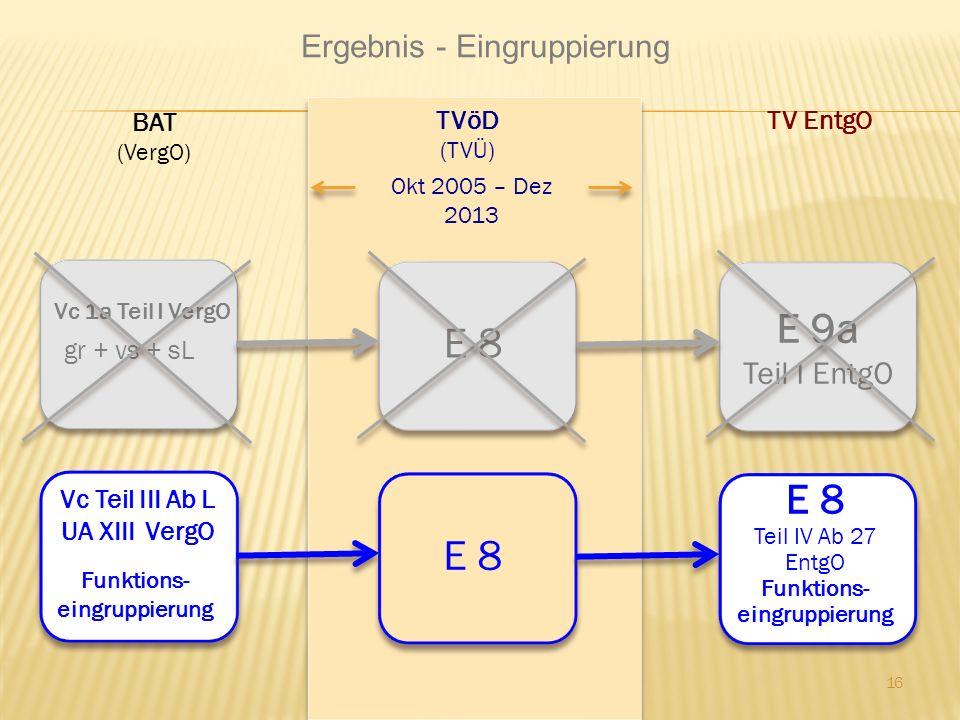 Ergebnis - Eingruppierung 16 BAT (VergO) TVöD (TVÜ) TV EntgO Okt 2005 – Dez 2013 Vc 1a Teil I VergO gr + vs + sL E 8 E 9a Teil I EntgO Vc Teil III Ab
