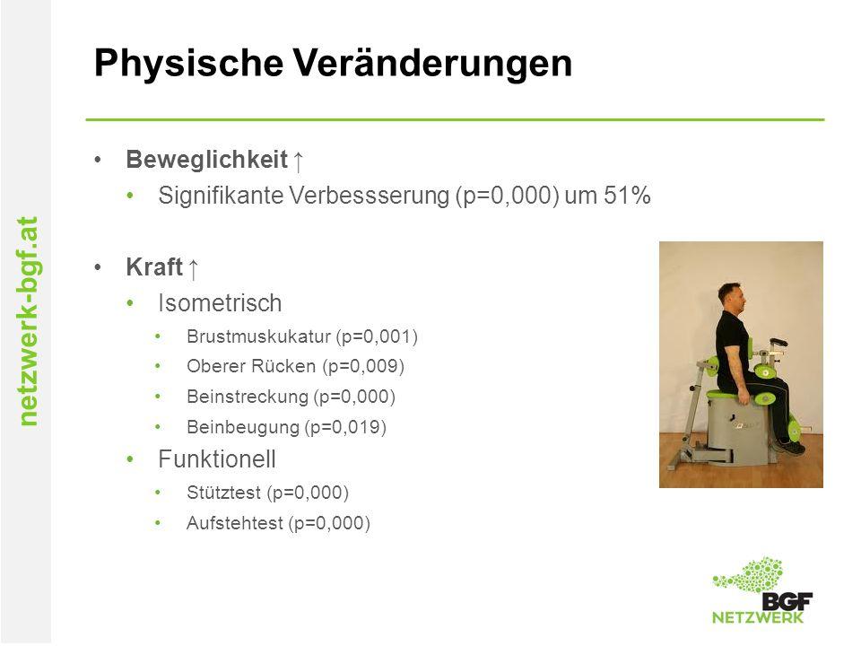 netzwerk-bgf.at Physische Veränderungen Beweglichkeit ↑ Signifikante Verbessserung (p=0,000) um 51% Kraft ↑ Isometrisch Brustmuskukatur (p=0,001) Oberer Rücken (p=0,009) Beinstreckung (p=0,000) Beinbeugung (p=0,019) Funktionell Stütztest (p=0,000) Aufstehtest (p=0,000)