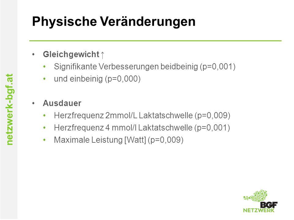 netzwerk-bgf.at Physische Veränderungen Gleichgewicht ↑ Signifikante Verbesserungen beidbeinig (p=0,001) und einbeinig (p=0,000) Ausdauer Herzfrequenz 2mmol/L Laktatschwelle (p=0,009) Herzfrequenz 4 mmol/l Laktatschwelle (p=0,001) Maximale Leistung [Watt] (p=0,009)