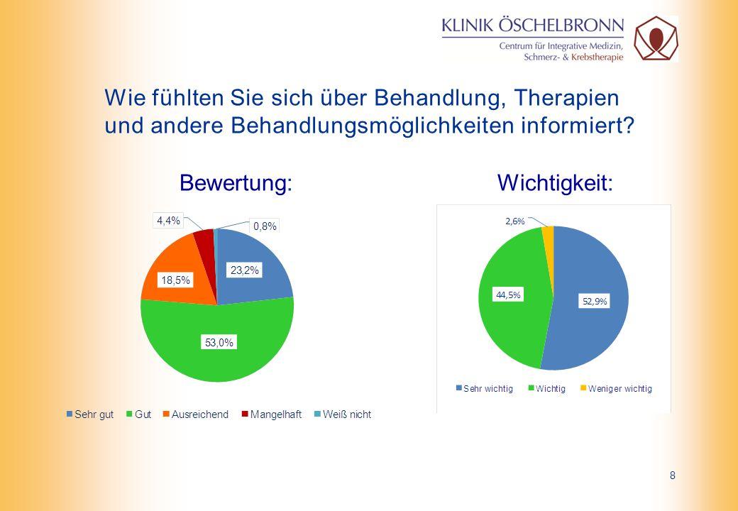 Wie fühlten Sie sich über Behandlung, Therapien und andere Behandlungsmöglichkeiten informiert.