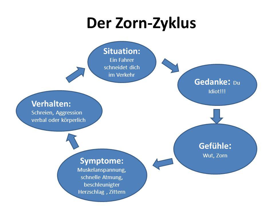 Der Zorn-Zyklus Situation: Ein Fahrer schneidet dich im Verkehr Gedanke : Du Idiot!!! Gefühle : Wut, Zorn Symptome: Muskelanspannung, schnelle Atmung,
