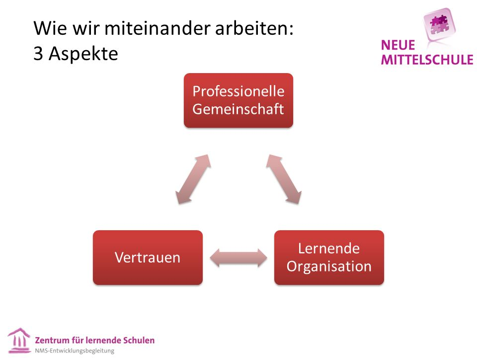 Wie wir miteinander arbeiten: 3 Aspekte Professionelle Gemeinschaft Lernende Organisation Vertrauen