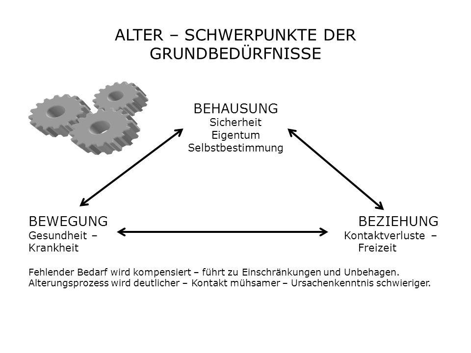 ALTER – BEGLEITUNG - PFLEGE BEGLEITUNG – Andragogisch fundierte, ergänzende Assistenz – Berücksichtigung der Alterungsprozesse – Ausgleichende Unterstützung.