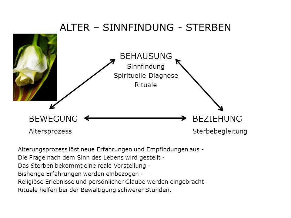 ALTER – SINNFINDUNG - STERBEN BEHAUSUNG Sinnfindung Spirituelle Diagnose Rituale BEWEGUNGBEZIEHUNG AltersprozessSterbebegleitung Alterungsprozess löst neue Erfahrungen und Empfindungen aus - Die Frage nach dem Sinn des Lebens wird gestellt - Das Sterben bekommt eine reale Vorstellung - Bisherige Erfahrungen werden einbezogen - Religiöse Erlebnisse und persönlicher Glaube werden eingebracht - Rituale helfen bei der Bewältigung schwerer Stunden.