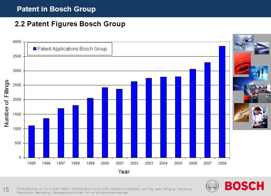 15 Patent in Bosch Group DS-PC/ENJ3-Bu-Va | 24.12.2009 | 992047 | © Robert Bosch GmbH 2009.