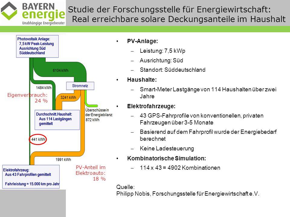 Studie der Forschungsstelle für Energiewirtschaft: Real erreichbare solare Deckungsanteile im Haushalt PV-Anlage: – Leistung: 7,5 kWp – Ausrichtung: Süd – Standort: Süddeutschland Haushalte: – Smart-Meter Lastgänge von 114 Haushalten über zwei Jahre Elektrofahrzeuge: – 43 GPS-Fahrprofile von konventionellen, privaten Fahrzeugen über 3-5 Monate – Basierend auf dem Fahrprofil wurde der Energiebedarf berechnet – Keine Ladesteuerung Kombinatorische Simulation: – 114 x 43 = 4902 Kombinationen Quelle: Philipp Nobis, Forschungsstelle für Energiewirtschaft e.V.