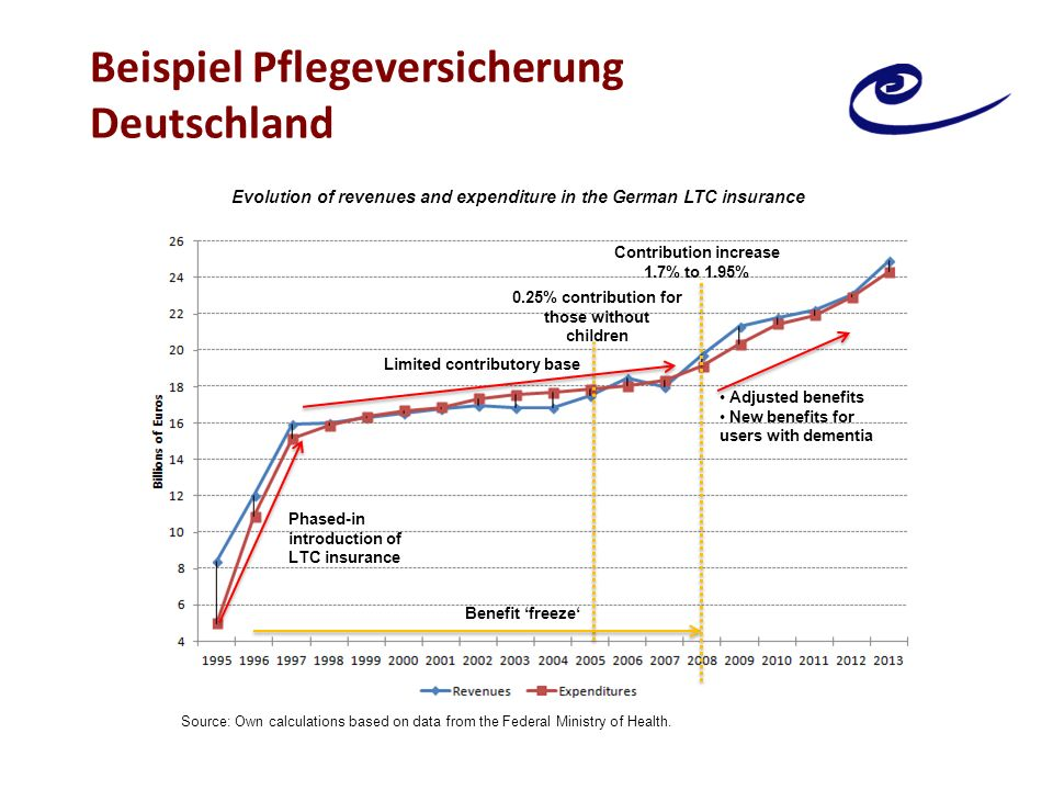 Beispiel Pflegeversicherung Deutschland 0.25% contribution for those without children Benefit 'freeze' Limited contributory base Phased-in introduction of LTC insurance Contribution increase 1.7% to 1.95% Adjusted benefits New benefits for users with dementia Evolution of revenues and expenditure in the German LTC insurance Source: Own calculations based on data from the Federal Ministry of Health.