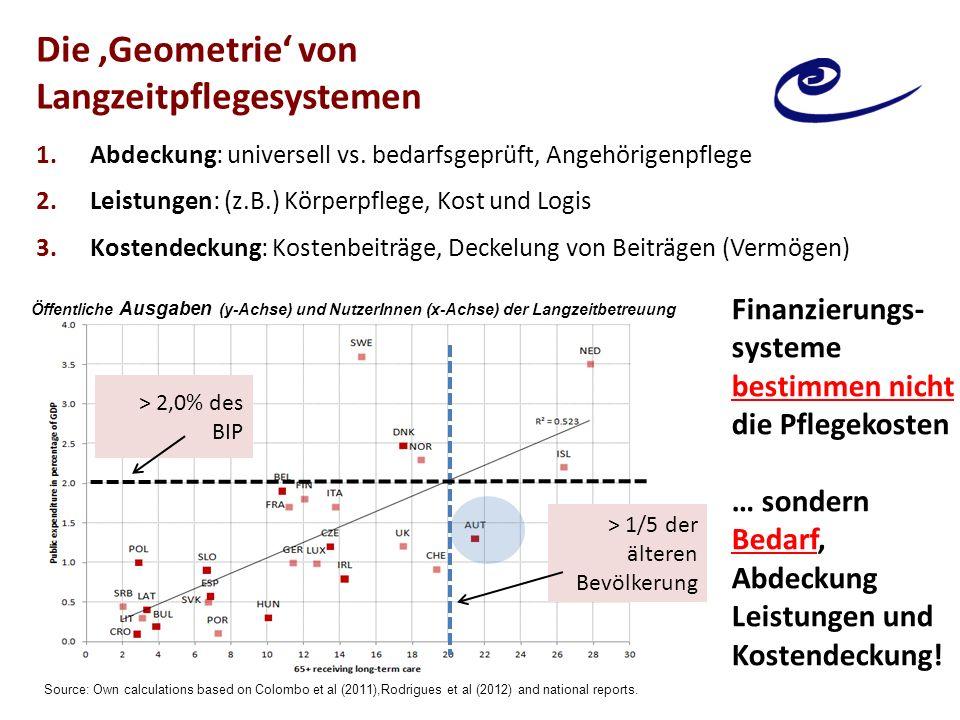 Die 'Geometrie' von Langzeitpflegesystemen 1.Abdeckung: universell vs. bedarfsgeprüft, Angehörigenpflege 2.Leistungen: (z.B.) Körperpflege, Kost und L