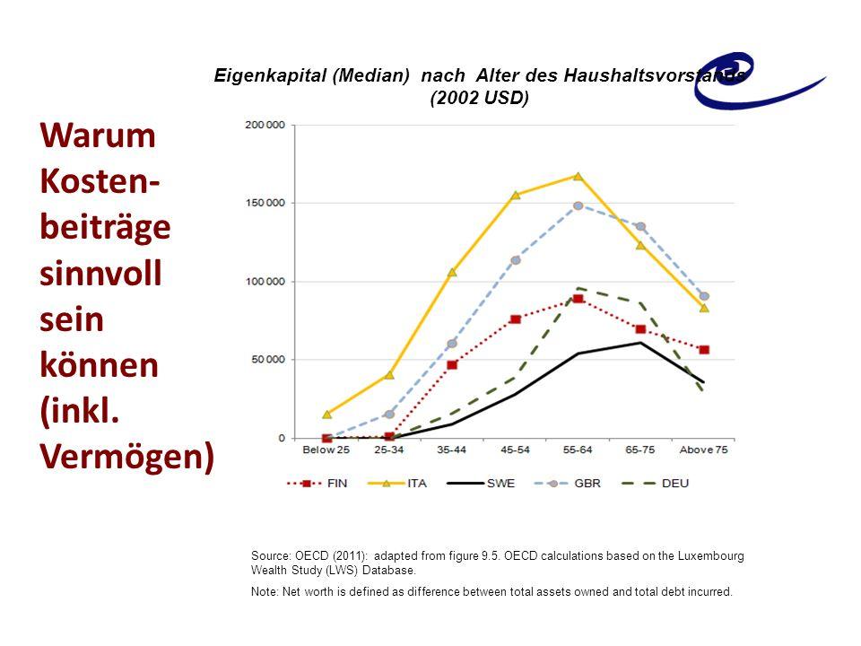 Warum Kosten- beiträge sinnvoll sein können (inkl. Vermögen) Eigenkapital (Median) nach Alter des Haushaltsvorstands (2002 USD) Source: OECD (2011): a