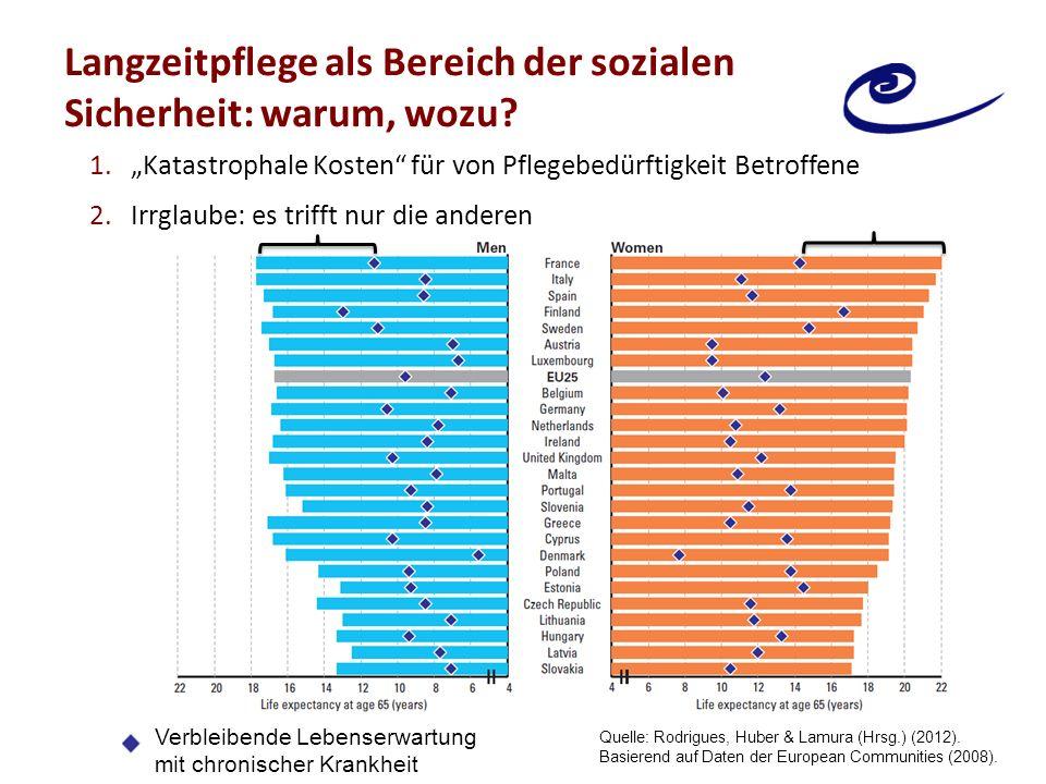 """Langzeitpflege als Bereich der sozialen Sicherheit: warum, wozu? 1.""""Katastrophale Kosten"""" für von Pflegebedürftigkeit Betroffene 2.Irrglaube: es triff"""