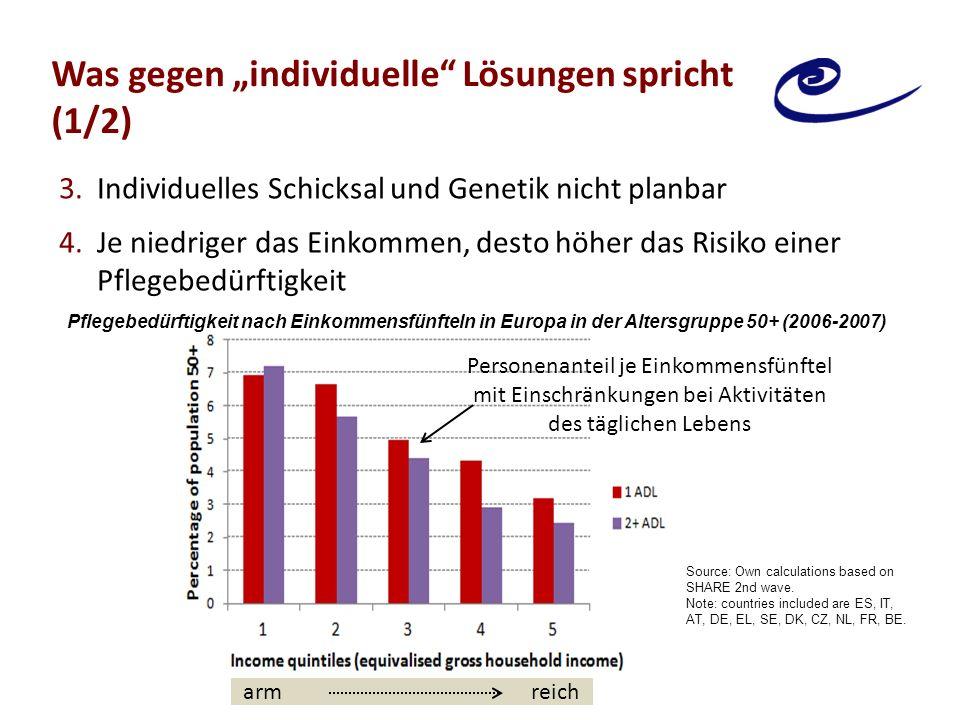 """Was gegen """"individuelle Lösungen spricht (2/2) 5.Ersparnisbildung und 'Consumption Smoothing' funktioniert meist eher nicht 6.Betreuung durch pflegende Angehörige:  Ineffizient aus gesamtgesellschaftlicher Sicht  Verstärkung von Ungleichheiten für Frauen und Personen mit geringem Einkommen 34% 30% 12% Pflegevorsorge: Ergriffene (blau), wünschenswerte (hellblau), geplante (gelb) oder nicht geplante (rot) Maßnahmen, Altersgruppe 55+ Source: Adapted from Eurobarometer (2007):22."""