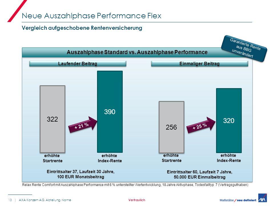 Neue Auszahlphase Performance Flex 13 | AXA Konzern AG, Abteilung, Name Vergleich aufgeschobene Rentenversicherung Vertraulich Auszahlphase Standard vs.
