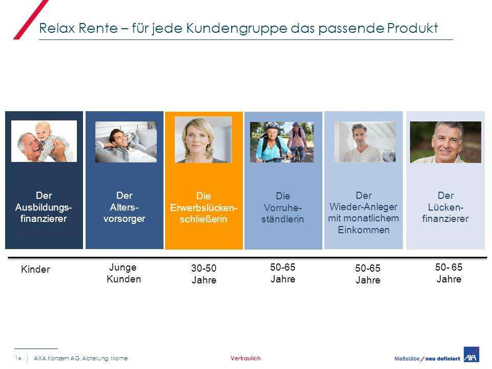 Relax Rente – für jede Kundengruppe das passende Produkt 14 | AXA Konzern AG, Abteilung, Name Vertraulich Junge Kunden 50-65 Jahre Kinder Der Ausbildungs- finanzierer Der Alters- vorsorger Die Vorruhe- ständlerin Der Wieder-Anleger mit monatlichem Einkommen Der Lücken- finanzierer 50-65 Jahre Die Erwerbslücken- schließerin 30-50 Jahre
