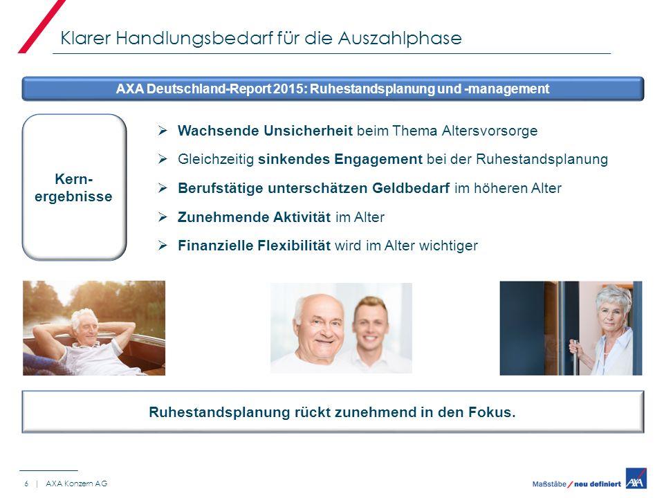Klarer Handlungsbedarf für die Auszahlphase 6 | AXA Konzern AG AXA Deutschland-Report 2015: Ruhestandsplanung und -management  Wachsende Unsicherheit beim Thema Altersvorsorge  Gleichzeitig sinkendes Engagement bei der Ruhestandsplanung  Berufstätige unterschätzen Geldbedarf im höheren Alter  Zunehmende Aktivität im Alter  Finanzielle Flexibilität wird im Alter wichtiger Ruhestandsplanung rückt zunehmend in den Fokus.