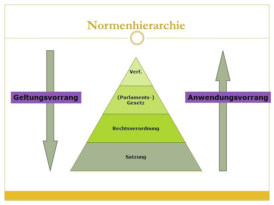 Normenhierarchie Verf. (Parlaments-) Gesetz Rechtsverordnung Satzung Anwendungsvorrang Geltungsvorrang