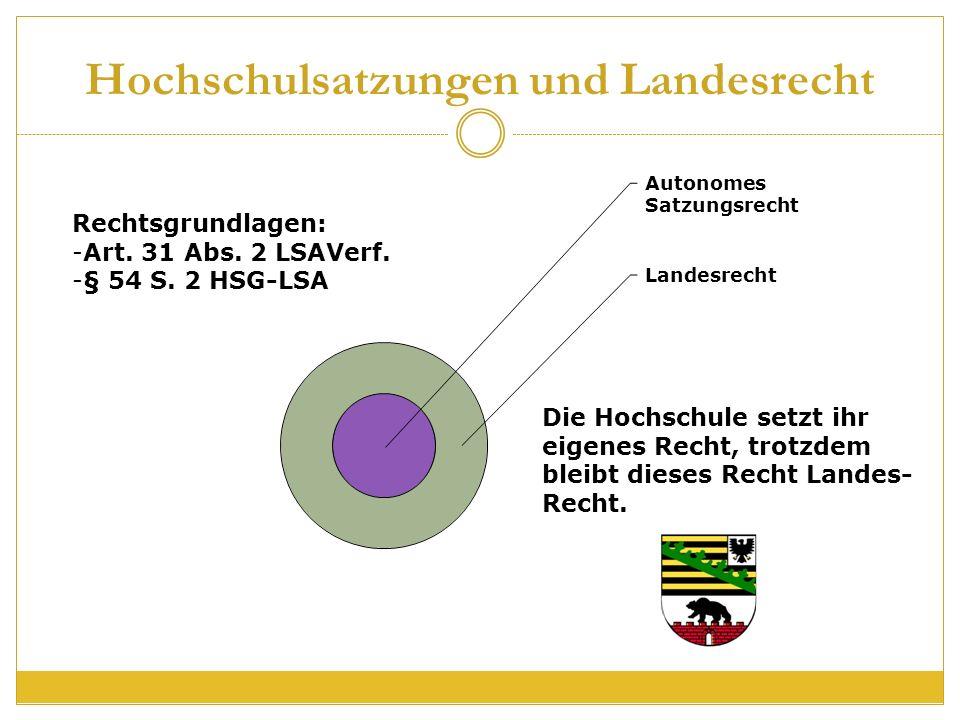 Hochschulsatzungen und Landesrecht Autonomes Satzungsrecht Landesrecht Die Hochschule setzt ihr eigenes Recht, trotzdem bleibt dieses Recht Landes- Recht.