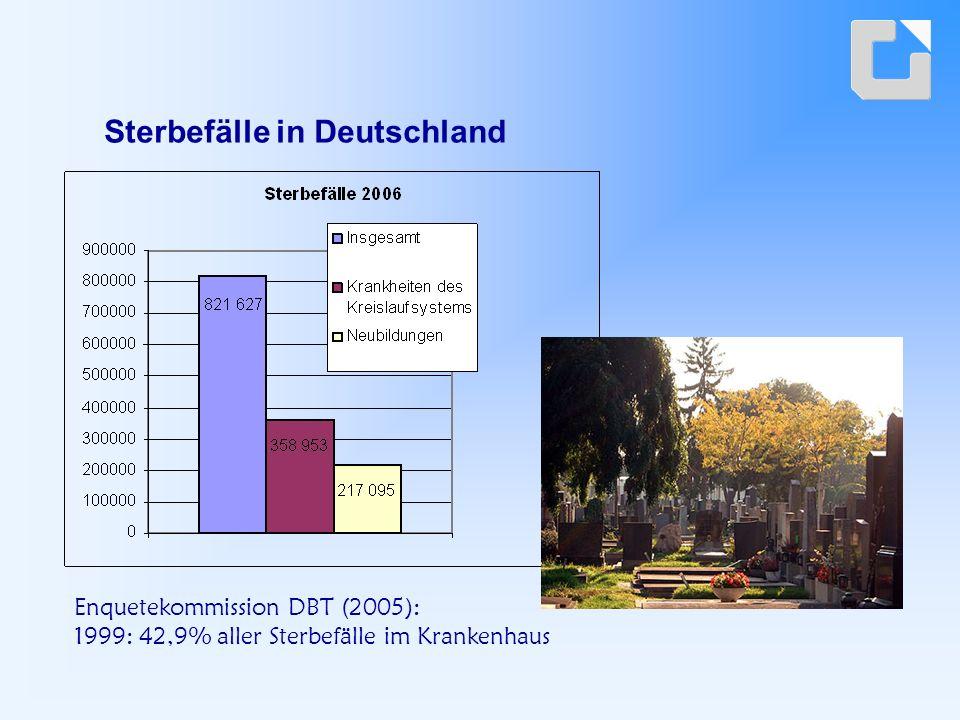 Sterbefälle in Deutschland Enquetekommission DBT (2005): 1999: 42,9% aller Sterbefälle im Krankenhaus