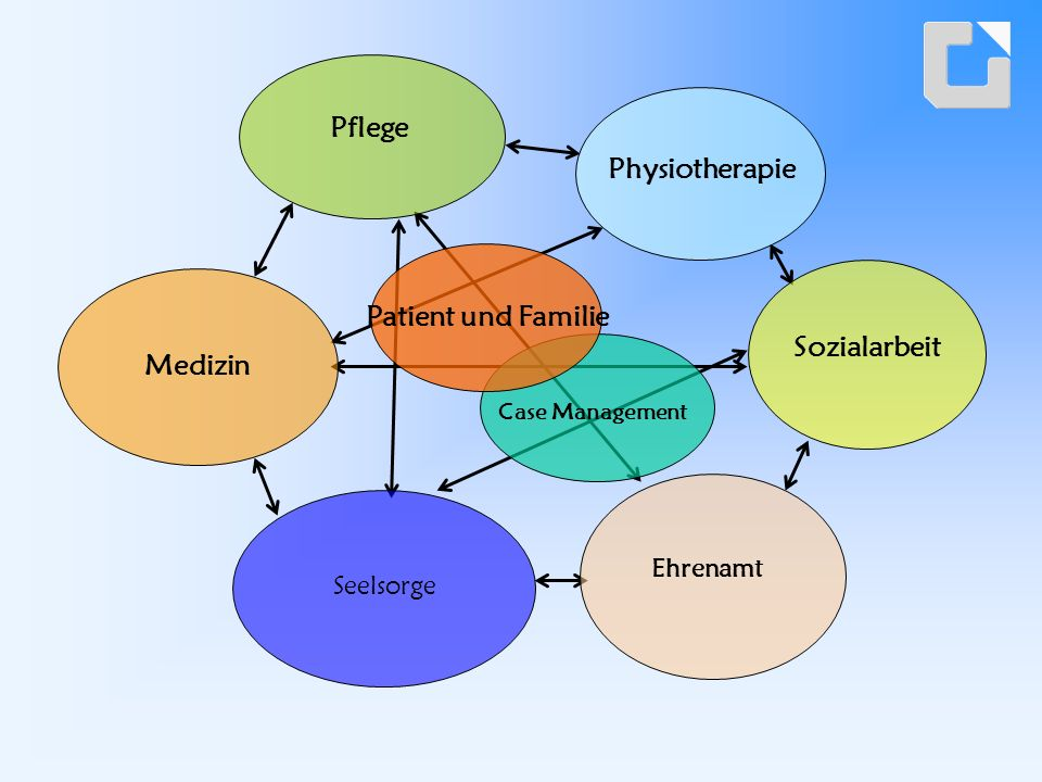 Anforderungen an Ambulante Palliativpflegerische Dienste spezialisierte palliativpflegerische Betreuung Verordnung durch HA bzw.