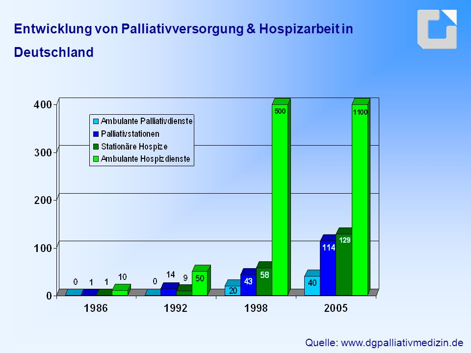 Entwicklung von Palliativversorgung & Hospizarbeit in Deutschland Quelle: www.dgpalliativmedizin.de
