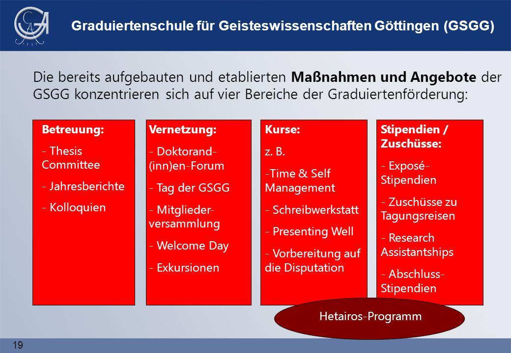19 Graduiertenschule für Geisteswissenschaften Göttingen (GSGG) Die bereits aufgebauten und etablierten Maßnahmen und Angebote der GSGG konzentrieren sich auf vier Bereiche der Graduiertenförderung: Betreuung: - Thesis Committee - Jahresberichte - Kolloquien Vernetzung: - Doktorand- (inn)en-Forum - Tag der GSGG - Mitglieder- versammlung - Welcome Day - Exkursionen Kurse: z.