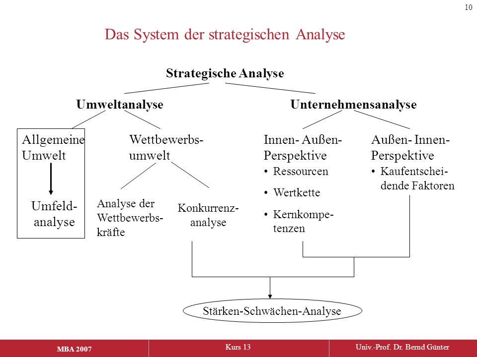 MBA 2006Kurs 13Univ.-Prof. Dr. Bernd Günter MBA 2007 Das System der strategischen Analyse Strategische Analyse UmweltanalyseUnternehmensanalyse Allgem