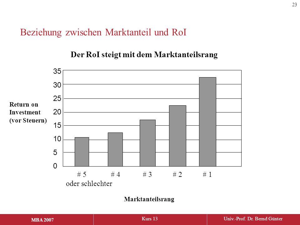 MBA 2006Kurs 13Univ.-Prof. Dr. Bernd Günter MBA 2007 Beziehung zwischen Marktanteil und RoI 35 30 25 20 15 10 5 0 Der RoI steigt mit dem Marktanteilsr