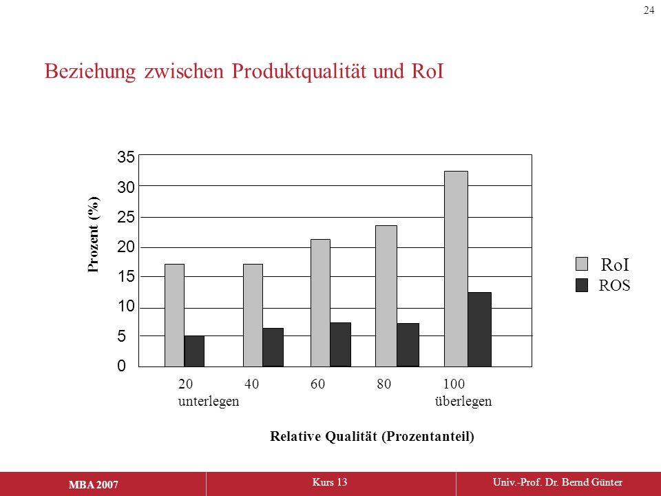 MBA 2006Kurs 13Univ.-Prof. Dr. Bernd Günter MBA 2007 Beziehung zwischen Produktqualität und RoI 35 30 25 20 15 10 5 0 20406080100 unterlegen überlegen