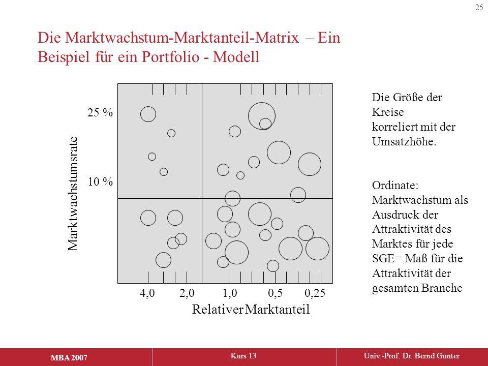 MBA 2006Kurs 13Univ.-Prof. Dr. Bernd Günter MBA 2007 Die Marktwachstum-Marktanteil-Matrix – Ein Beispiel für ein Portfolio - Modell Marktwachstumsrate