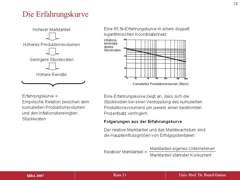 MBA 2006Kurs 13Univ.-Prof. Dr. Bernd Günter MBA 2007 Die Erfahrungskurve 28