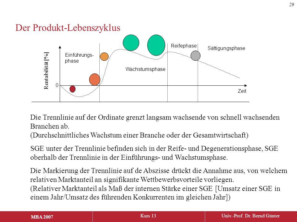 MBA 2006Kurs 13Univ.-Prof. Dr. Bernd Günter MBA 2007 Der Produkt-Lebenszyklus Einführungs- phase Wachstumsphase Sättigungsphase Reifephase Rentabilitä