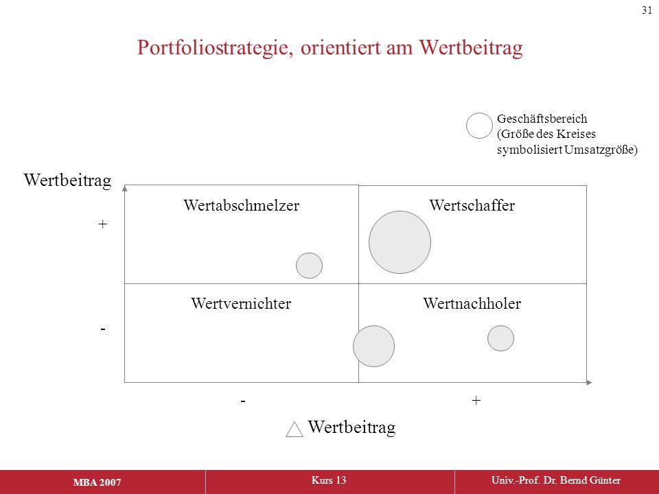MBA 2006Kurs 13Univ.-Prof. Dr. Bernd Günter MBA 2007 Portfoliostrategie, orientiert am Wertbeitrag Wertbeitrag WertvernichterWertnachholer Wertabschme