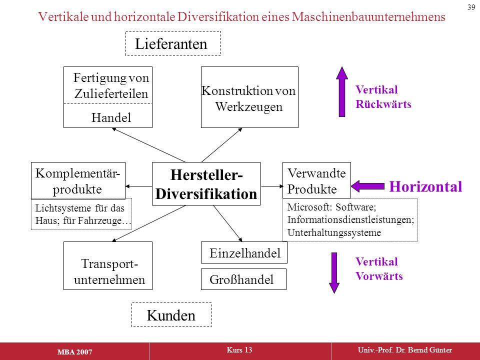 MBA 2006Kurs 13Univ.-Prof. Dr. Bernd Günter MBA 2007 Vertikale und horizontale Diversifikation eines Maschinenbauunternehmens Hersteller- Diversifikat