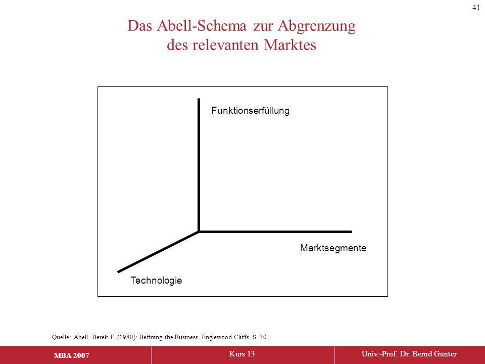 MBA 2006Kurs 13Univ.-Prof. Dr. Bernd Günter MBA 2007 Das Abell-Schema zur Abgrenzung des relevanten Marktes Funktionserfüllung Marktsegmente Technolog