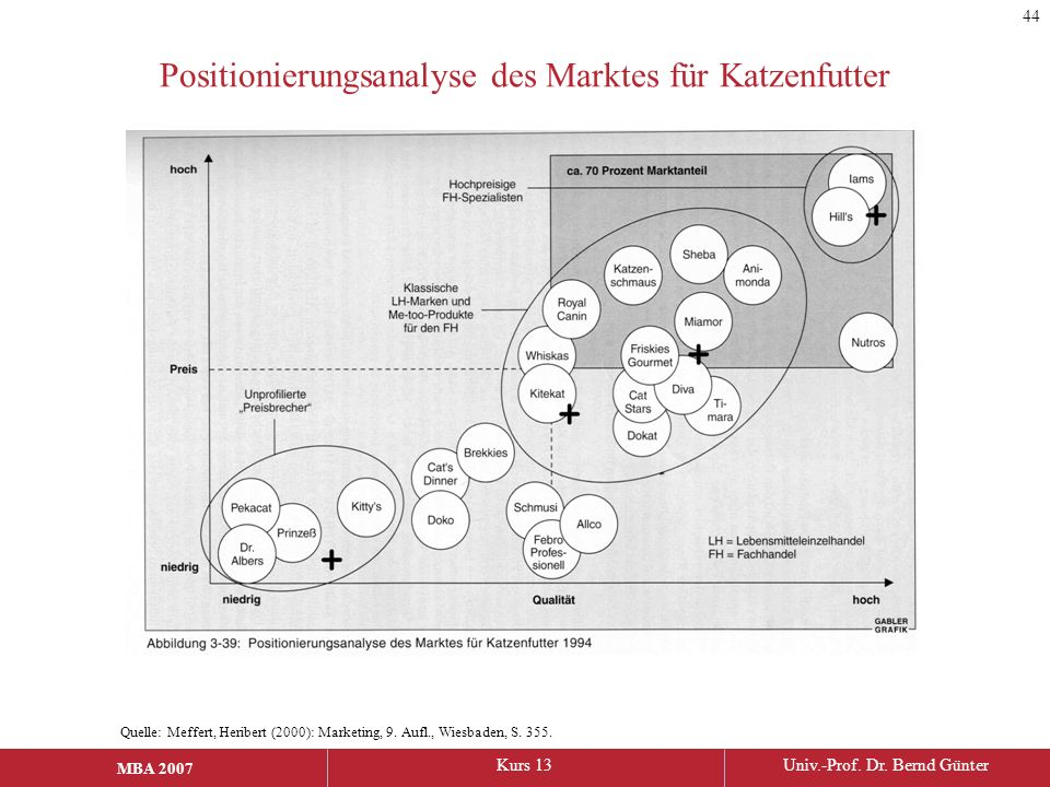 MBA 2006Kurs 13Univ.-Prof. Dr. Bernd Günter MBA 2007 Positionierungsanalyse des Marktes für Katzenfutter Quelle: Meffert, Heribert (2000): Marketing,