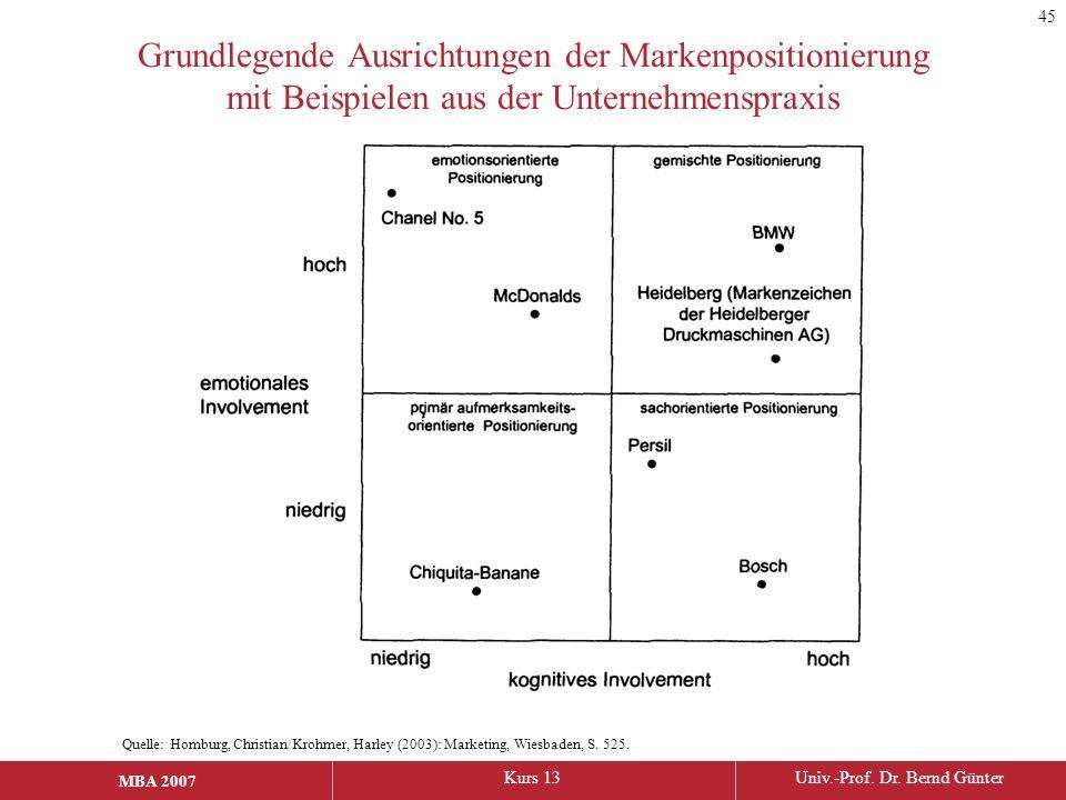 MBA 2006Kurs 13Univ.-Prof. Dr. Bernd Günter MBA 2007 Grundlegende Ausrichtungen der Markenpositionierung mit Beispielen aus der Unternehmenspraxis Que