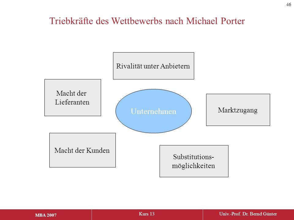 MBA 2006Kurs 13Univ.-Prof. Dr. Bernd Günter MBA 2007 Triebkräfte des Wettbewerbs nach Michael Porter Unternehmen Rivalität unter Anbietern Marktzugang