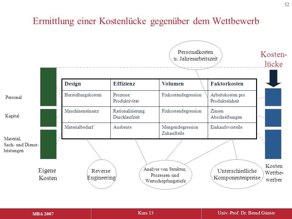 MBA 2006Kurs 13Univ.-Prof. Dr. Bernd Günter MBA 2007 Ermittlung einer Kostenlücke gegenüber dem Wettbewerb EinkaufsvorteileMengendegression Zukaufteil