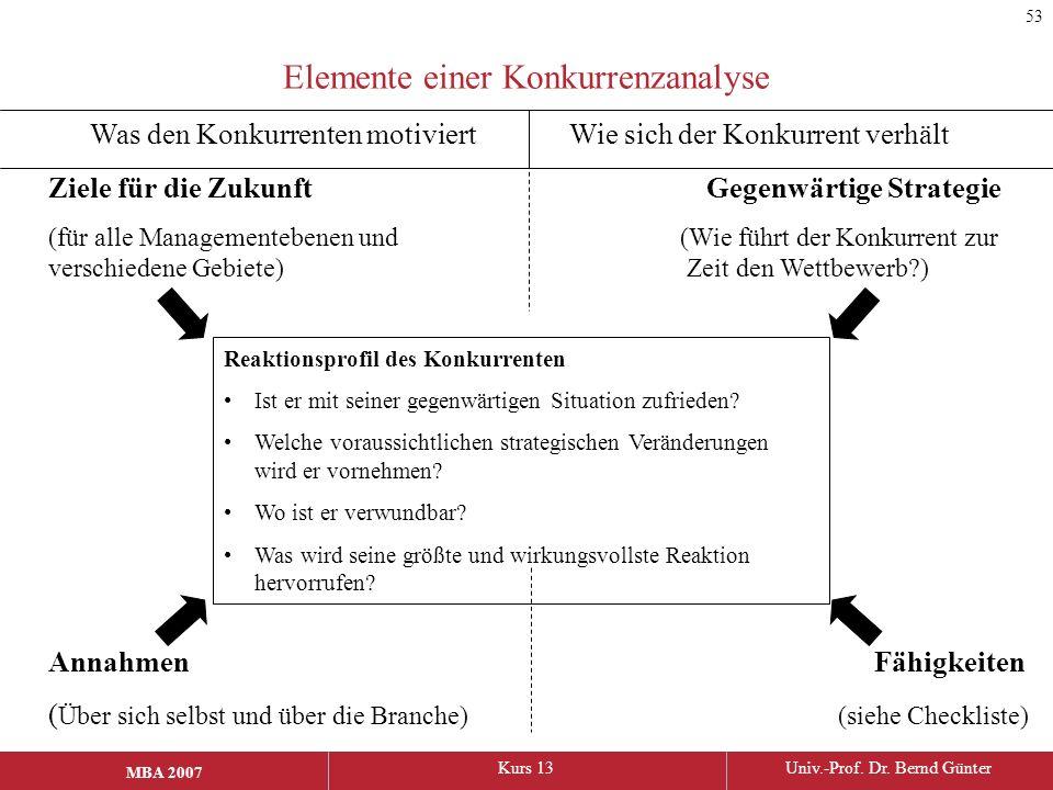 MBA 2006Kurs 13Univ.-Prof. Dr. Bernd Günter MBA 2007 Elemente einer Konkurrenzanalyse Was den Konkurrenten motiviert Wie sich der Konkurrent verhält Z
