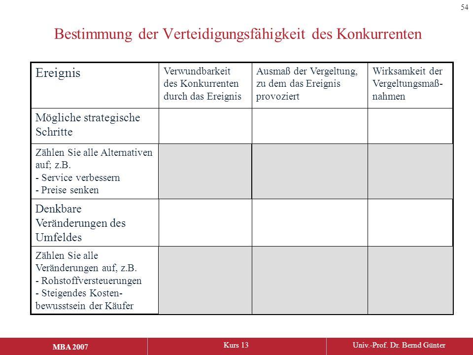 MBA 2006Kurs 13Univ.-Prof. Dr. Bernd Günter MBA 2007 Bestimmung der Verteidigungsfähigkeit des Konkurrenten Zählen Sie alle Veränderungen auf, z.B. -