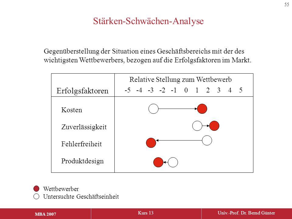 MBA 2006Kurs 13Univ.-Prof. Dr. Bernd Günter MBA 2007 Stärken-Schwächen-Analyse Wettbewerber Untersuchte Geschäftseinheit Erfolgsfaktoren -5 -4 -3 -2 -