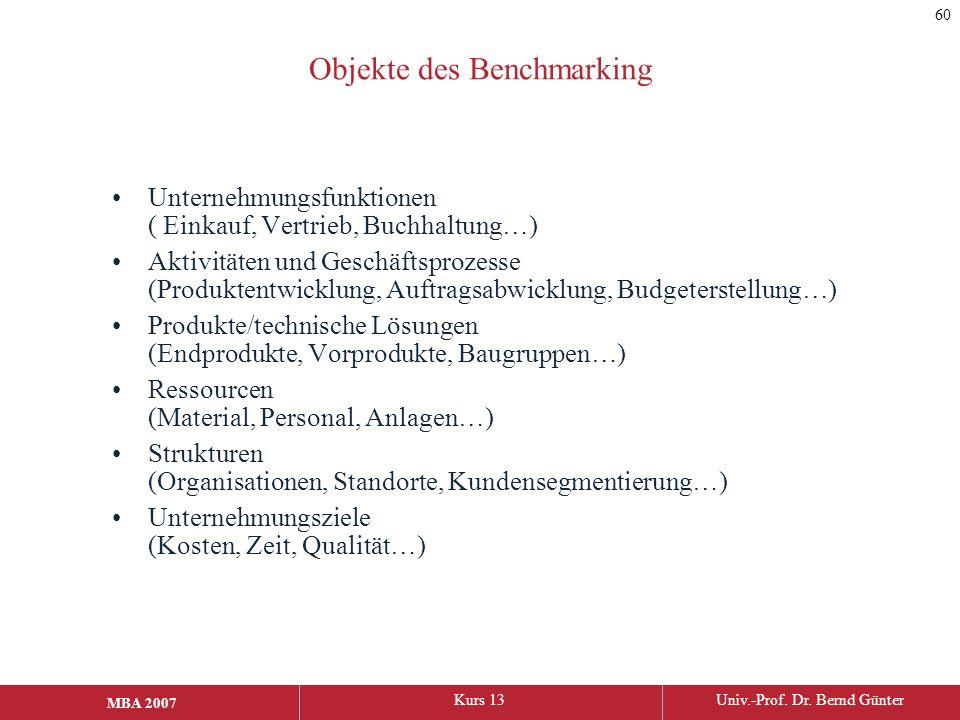 MBA 2006Kurs 13Univ.-Prof. Dr. Bernd Günter MBA 2007 Objekte des Benchmarking Unternehmungsfunktionen ( Einkauf, Vertrieb, Buchhaltung…) Aktivitäten u