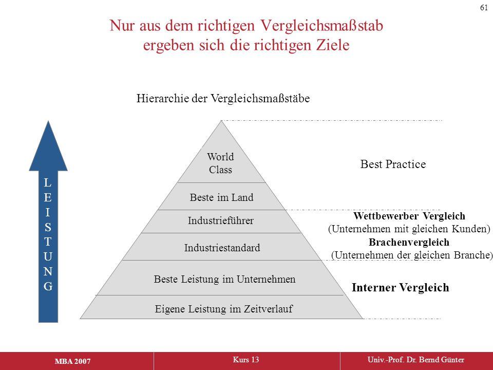 MBA 2006Kurs 13Univ.-Prof. Dr. Bernd Günter MBA 2007 Nur aus dem richtigen Vergleichsmaßstab ergeben sich die richtigen Ziele LEISTUNGLEISTUNG World C