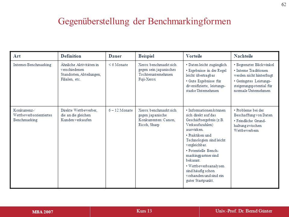 MBA 2006Kurs 13Univ.-Prof. Dr. Bernd Günter MBA 2007 Gegenüberstellung der Benchmarkingformen ArtDefinitionDauerBeispielVorteileNachteile Internes Ben