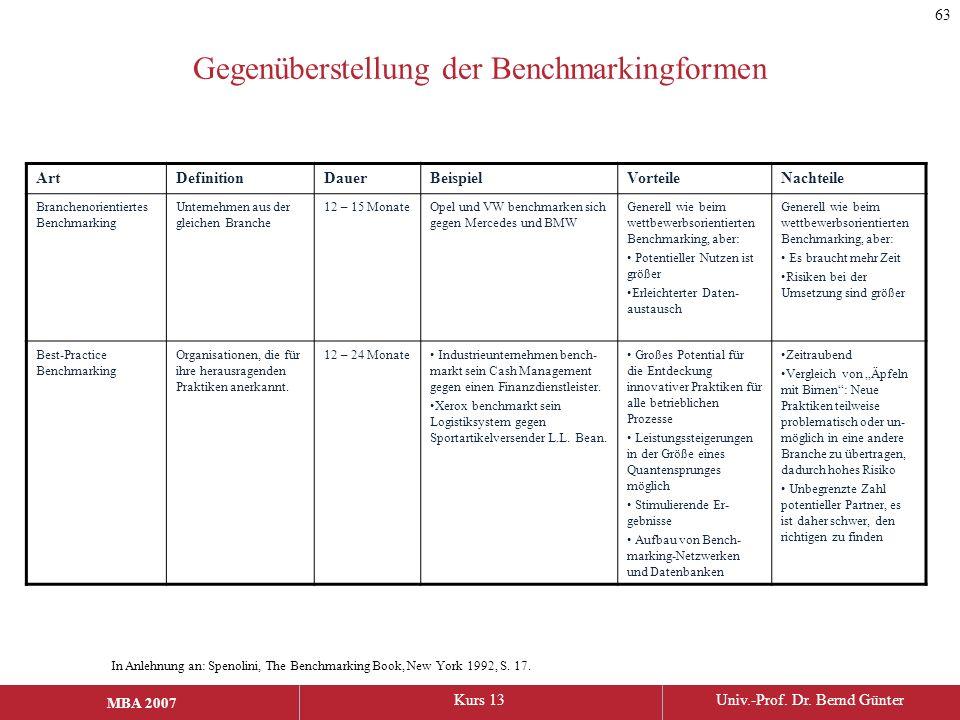 MBA 2006Kurs 13Univ.-Prof. Dr. Bernd Günter MBA 2007 Gegenüberstellung der Benchmarkingformen ArtDefinitionDauerBeispielVorteileNachteile Branchenorie